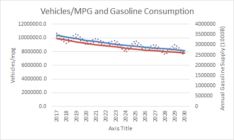 New Vehicles, Peak Oil and Future Gasoline Consumption