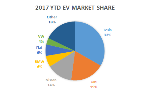 My Ev And Tesla Market Share Update