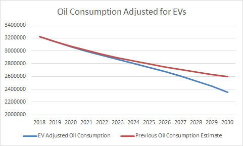 Adding Electric Vehicles Into the Oil Consumption Equation