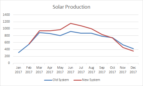 2017 Full Year Solar Production
