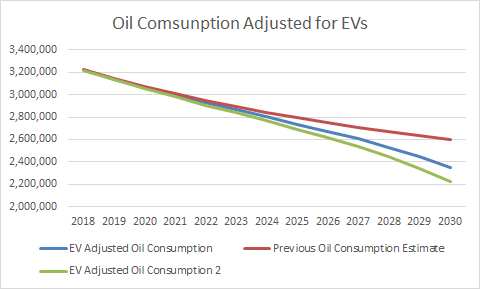 Adding Revised Tesla Growth Into My US Oil Consumption Equation