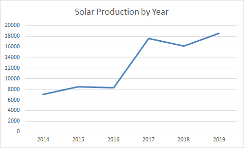 2019 Full Year Solar Production