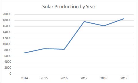 2019 Full Year Solar Production
